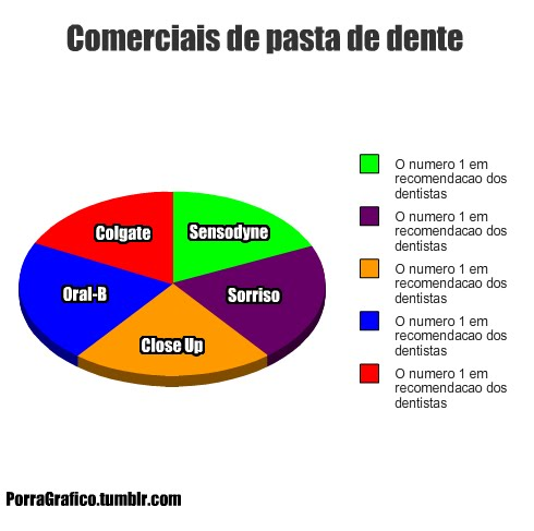 comerciais-creme-dental