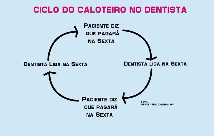 Ciclo do Calote no Dentista
