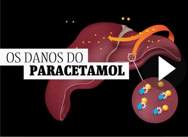 Os riscos do uso indiscriminado do Paracetamol
