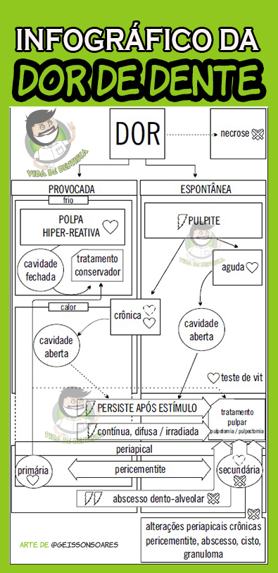 Canal Aberto #8 – Infográfico da DOR DE DENTE